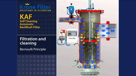 bernoulli filter krone filter solutions youtube