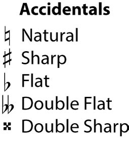A flat () lowers it by a semitone; Accidentals: natural, sharp, flat, double flat, and double sharp | Sharp music, Piano music, Flats