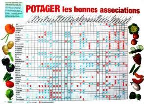Plan Jardin Potager Bio by L Association De L 233 Gumes Est Plus Productive Que La