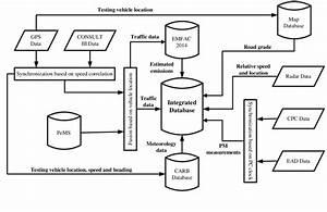 Flow Diagram For Integrated Database Development