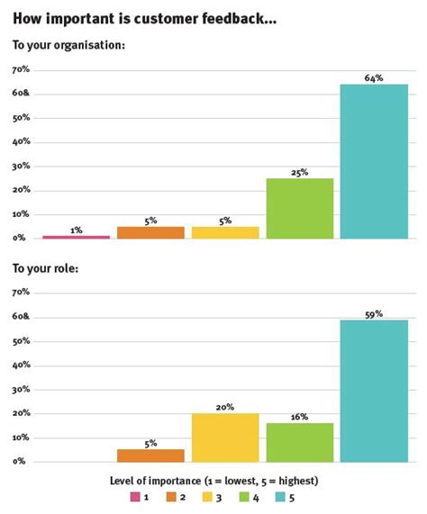 brandrepublic report customer feedback graph snap