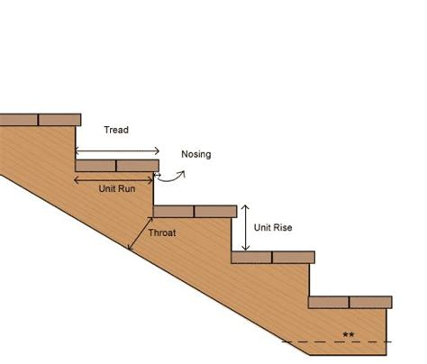 Deck Stair Stringer Design Calculator by Stairs Calculator Figure Out Stringer Length Rise And