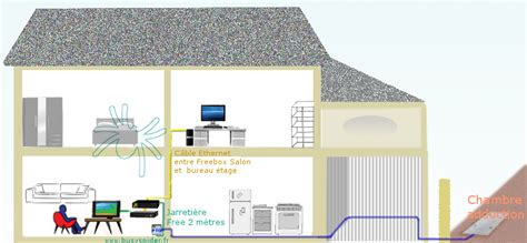 ftth raccordement free fibre optique optimiser votre installation freebox