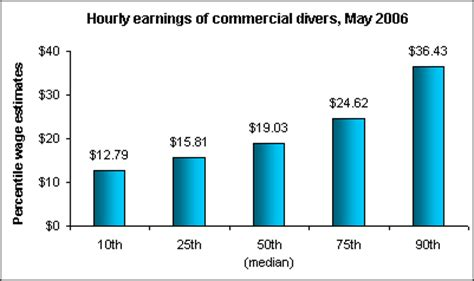 bureau commercial commercial divers the economics daily u s bureau of