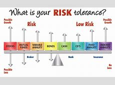 What's Your Client's Risk Tolerance? – Financial Brokerage
