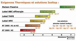 Resistance Thermique Isolant : r sistance thermique isolation maison passive ~ Melissatoandfro.com Idées de Décoration