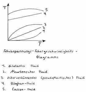Was Ist Viskosität : organische chemie viskosit t ~ Lizthompson.info Haus und Dekorationen