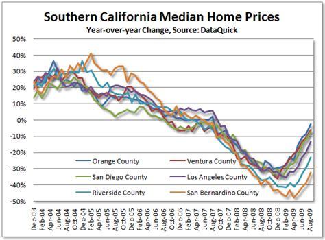 southern california real estate booming  seeking alpha