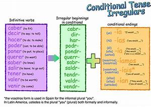 Conditional, Form, Verbs, Seven, Secrets, About, Conditional