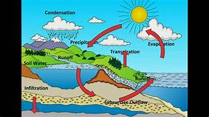 6th Class Water Cycle