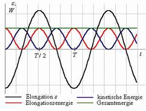 Kinetische Energie Berechnen : die folgende abbildung zeigt den zeitlichenverlaufvon elongation elongationsenergie ~ Themetempest.com Abrechnung