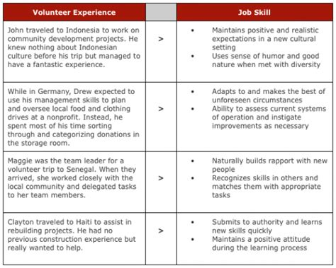volunteer experience skill skills to put on a resume