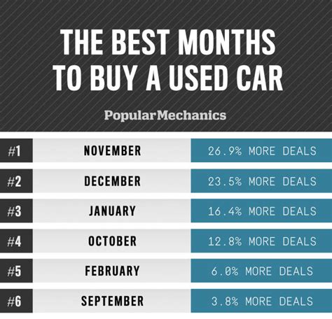 Buy Used by Is December Or January The Best Time To Buy A Used Car