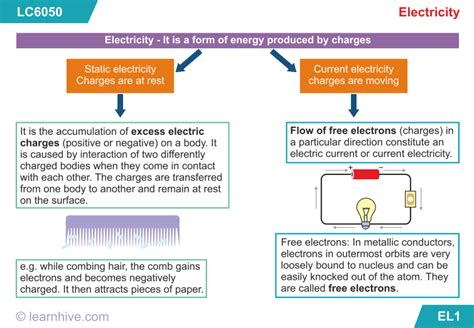Learnhive Cbse Grade Science Electric Current Its