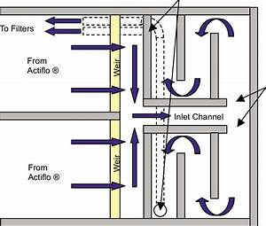 Chlorine Contact Chamber Process Flow Diagram