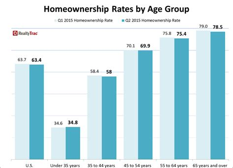 rate range by age why we need to stop blaming millennials for low homeownership rates