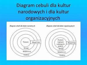 Kszta U0142towanie Kultury Organizacyjnej W S U0142u U017cbie Cywilnej
