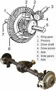 Differential Gear Ratio To Tire Size Guide Offroaders Com