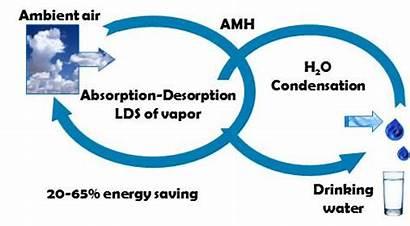 Air Water Harvesting Energy Vapor Lds System