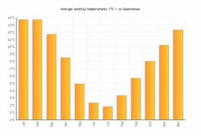 Queenstown Zealand Temperatures Temperature Average Weather Methven