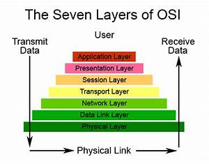 Osi Reference Model  Layer 1 Hardware    Common For All Oses    Articles  U0026 Tutorials