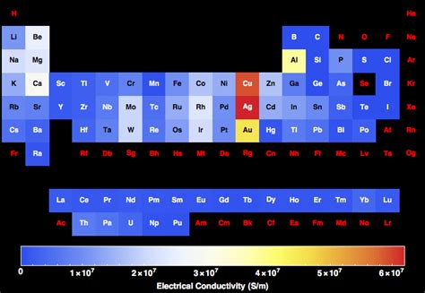 electrical conductivity    elements   periodic table