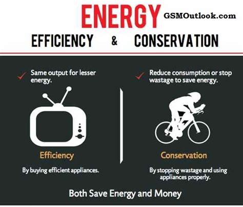 Do Ceiling Fans Use Much Electricity by Energy Efficiency And Conservation Gsmoutlook Com