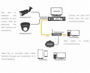 Ccd Camera Wiring Diagram Dvr Wiring Diagram Wiring