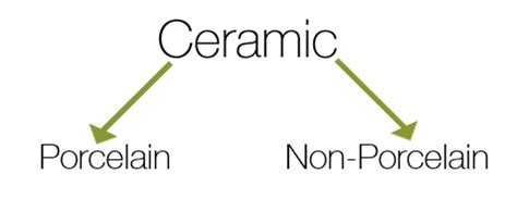 what is the primary difference between porcelain and ceramic tile what is difference between ceramic and porcelain tiles