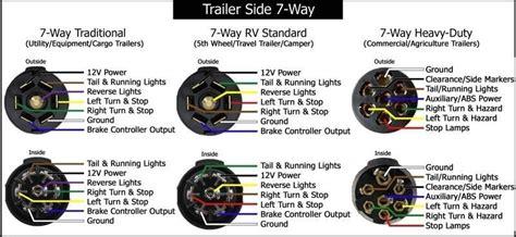 Blade Trailer Plug Wiring Diagram Fuse Box