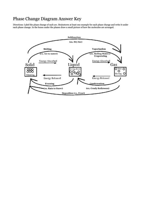 Phase Change Graphs Worksheet Answer Key