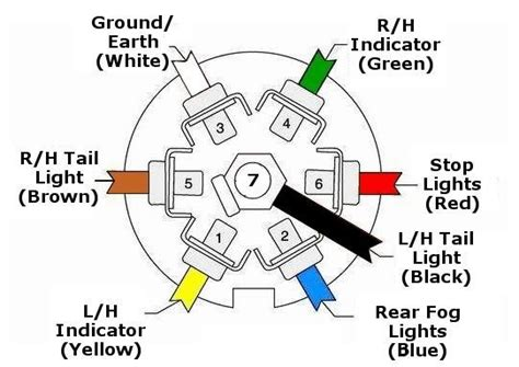 Details About Trailer Caravan Wiring Lights Etc Pin