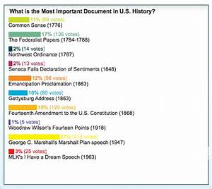 What are the 10 most important documents in american for Important documents in american history