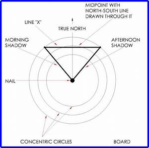 Sph3u Blog  True North Vs Magnetic North Vs Geographical North