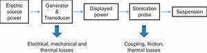 Diagram Transformation Of Energy