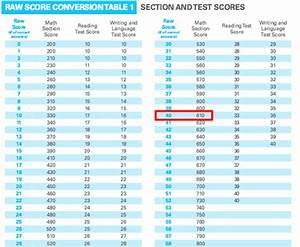 Star Reading Scaled Score Chart How Is The Sat Scored Scoring Charts