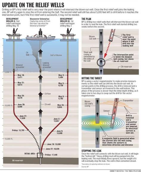 petroleum engineering  drilled  relief wells