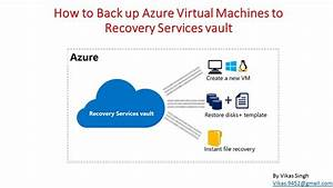 How To Back Up Azure Virtual Machines To Recovery Services