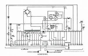 Avo Meter Information