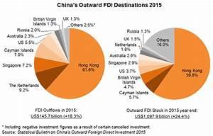 China Takes Global Number Two Outward FDI Slot: Hong Kong ...