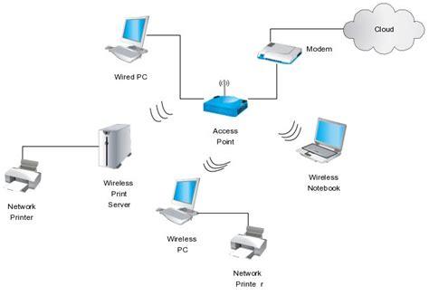 network diagram illustrates    wireless router