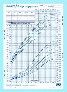 Cdc Growth Chart Girls Plotted Cdc Charts For Maximo 39 S Height Weight And Head