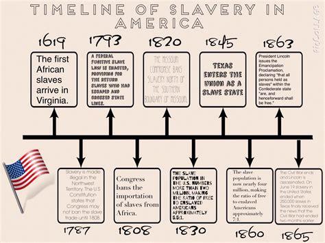 Usa Slavery Timeline Amymcliver