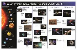 NASA Space Exploration Timeline (page 3) - Pics about space