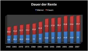 Gesetzliche Rente Berechnen : altersrente welche vorteile hat rente mit 65 rente ratgeber ~ Themetempest.com Abrechnung