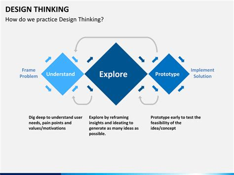 design thinking powerpoint template sketchbubble