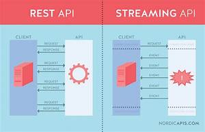 Rest Vs Streaming Apis  How They Differ
