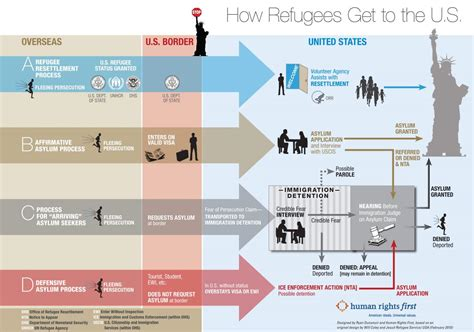 How Refugees Get To The United States