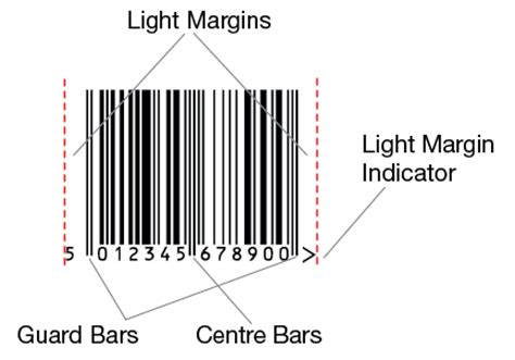 About Barcodes Ean Retail
