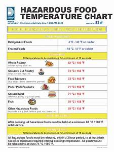 R22 Conversion Chart 2020 Food Temperature Chart Template Fillable Printable